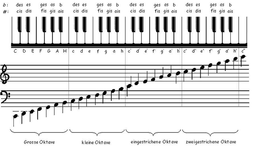 Alle Jahre wieder - Weihnachtslied kostenlos - klavier, noten.com